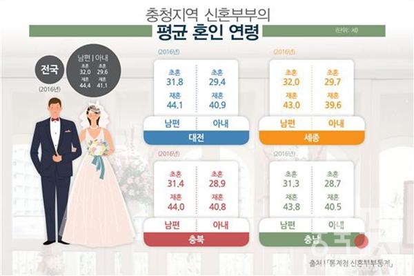 충청지역 신혼부부 평균 혼인 연령 현황.jpg