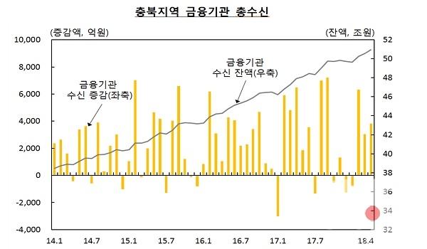 충북지역 금융기관 총수신.jpg