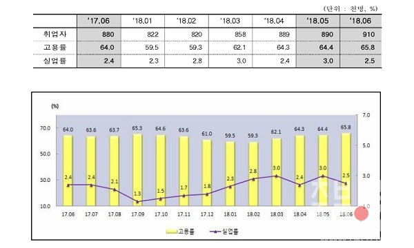충북지역 고용률 및 실업률 추이.jpg