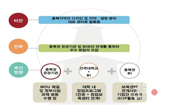 건국대 글로컬 창업보육센터 장기 비전 및 전략.jpg
