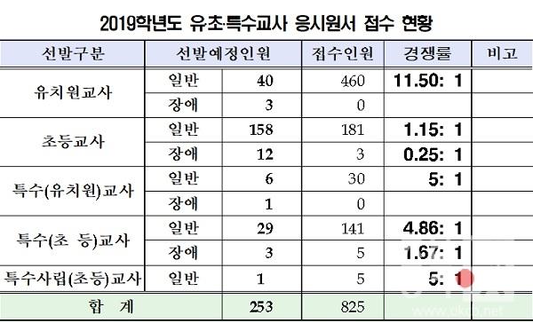 충북도교육청 2019년도 유초특수교사 응시원서 접수 현황.jpg