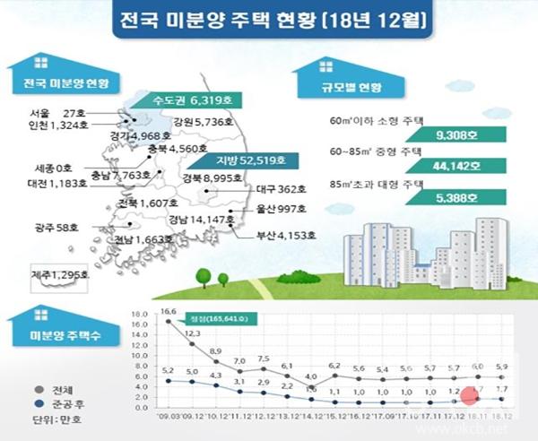 전국 미분양 주택 현황(18년 12월).jpg